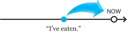 present perfect tense: I've eaten.