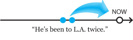 present perfect tense for experiences: He's been to L.A. twice