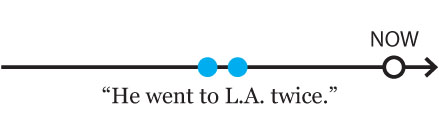 simple past tense: He went to L.A. twice